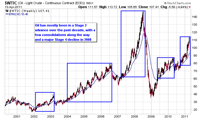 Gold Has Had The Most Consistent And Steady Long Term Trend Higher Over Past 10 Years As Shown On Next Chart Shortest Stage 4 Decline