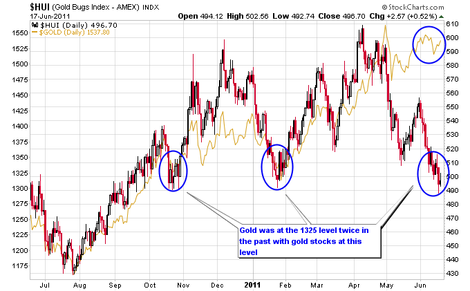 I Recently Wrote A Piece Discussing Gold And Stock Divergences Over The Past Decade During This Bull Market In Most Often Stocks Diverge