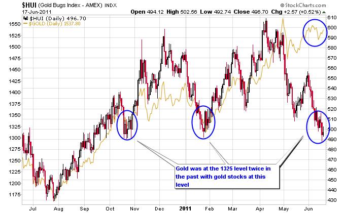 Will gold follow gold stocks lower justin smyth financial sense