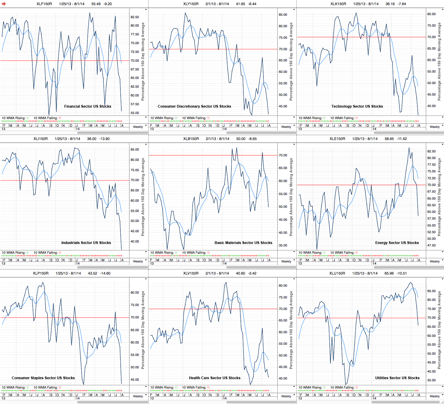 US_sectors-breadth_1-8-14