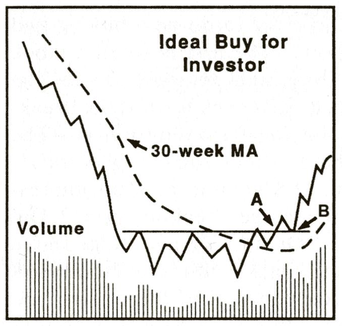 Ideal_buy_investor