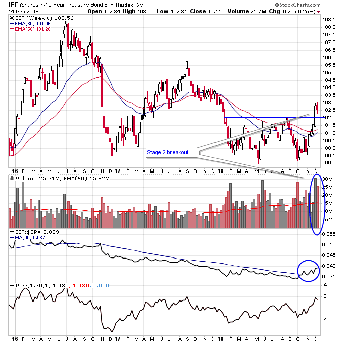 Watching for a Breakout in Gold
